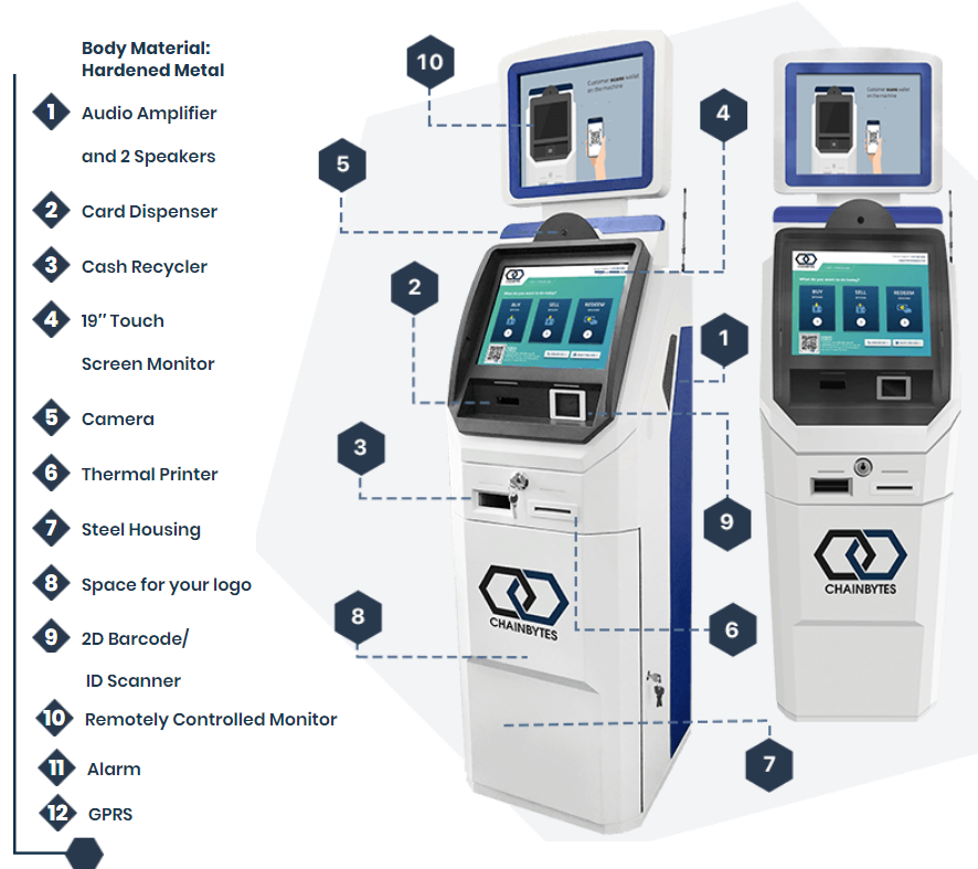 Bitcoin ATM machine for 2-way operation by ChainBytes