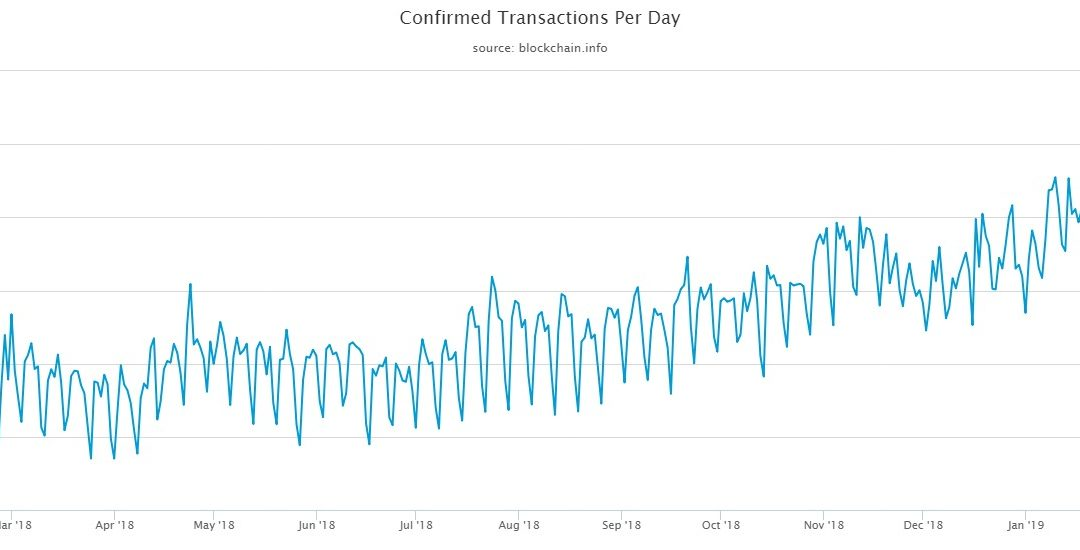 Bitcoin Transactions Reaching All Time Highs